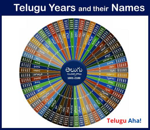 60-telugu-year-names-in-english